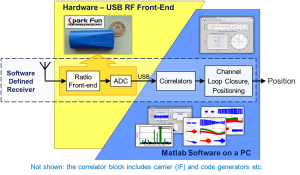 GNSS SDR Software-Hardware Partitioning