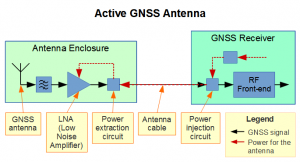 Active GNSS Antenna