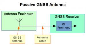 Passive GNSS Antenna