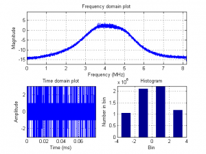 Plots of the record file gioveAandB_1_signal.bin